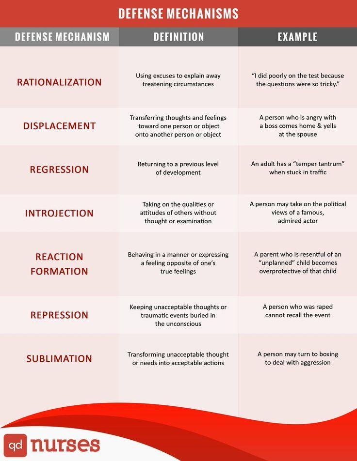 Defense Mechanism #nurses #nursing #nclex #chart #meme #pharmacology #nursingschool http://ibeebz.com