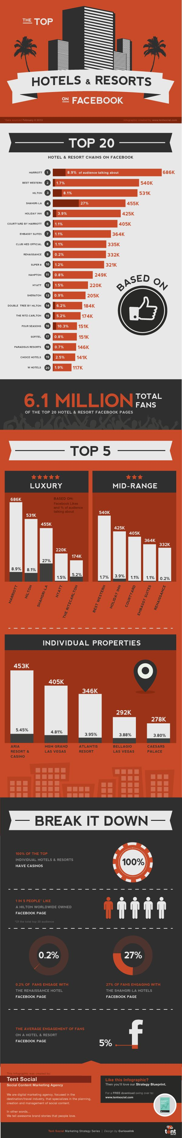 Los hoteles y resorts Top 20 en #Facebook un infográfico por @TENT SOCIAL #SMCMX #turismo