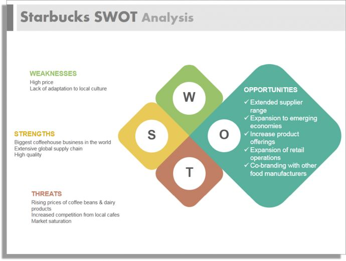 swot analysis on starbucks expansion campaign