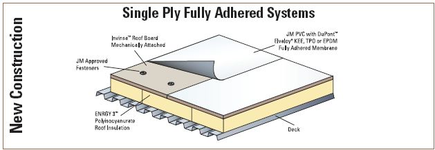 Tpo Membrane Roofing Fully Adhered Tpo Single Play
