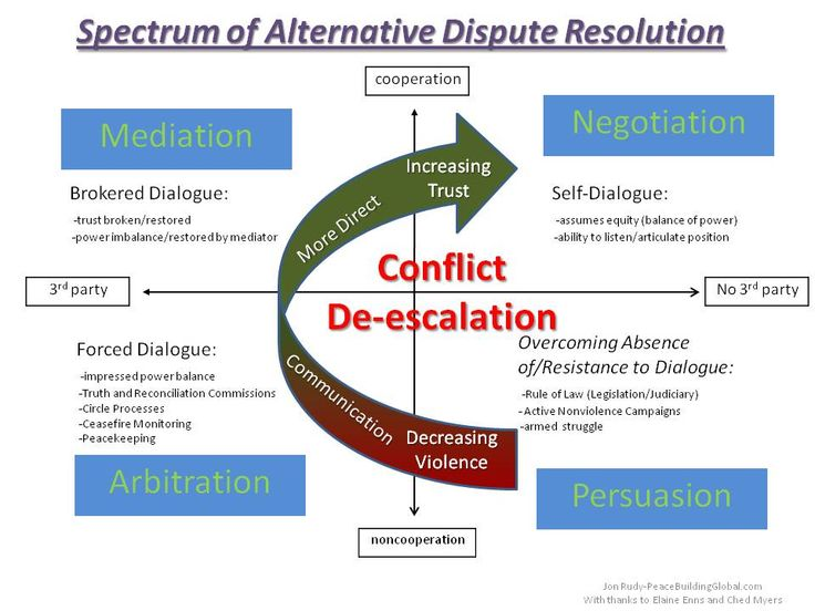 importance of alternative dispute resolution Alternative dispute resolution (adr): important mechanisms of consumer dispute resolution aust j basic & appl sci, 10(3): 39-45, 2016 alternative dispute.