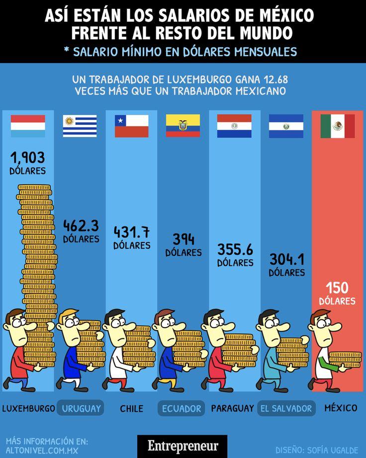 Infografía: Así se ven los salarios de México frente al resto del mundo #infografía #money #méxico #work #entrepreneur Entrepreneur, Ideas, World, Luxembourg, Working Man, Grow Taller, Deep, Money, Business