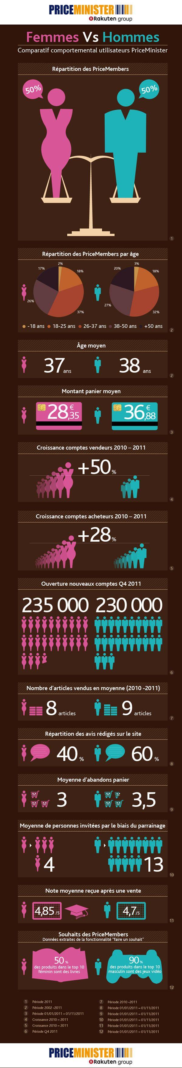 Infographie PriceMinister– Comparatif comportemental Hommes Femmes