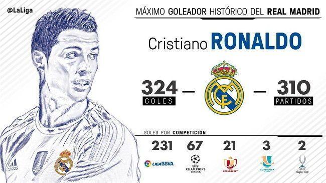 W meczu Real Madryt vs Levante Portugalczyk strzelił swojego 324 gola • Cristiano Ronaldo został najlepszym strzelcem Realu Madryt >>