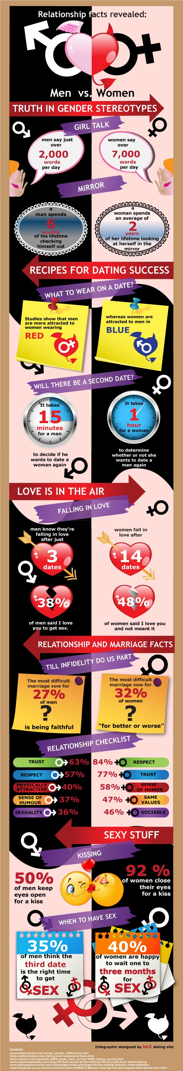 relationship facts about men and women