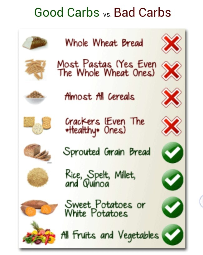 17 Best images about Carbs on Pinterest | The o'jays, Blog ...
