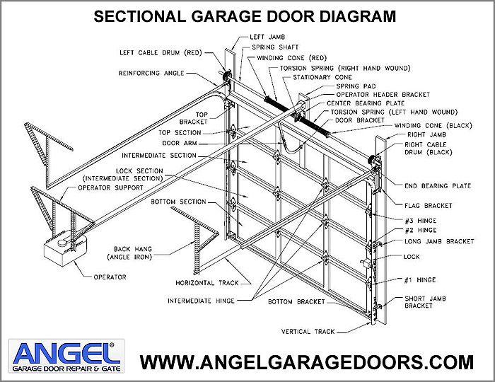 Garage Door Repairs Angel Garage Door And Gate 877 616 Garage Doors Overhead Garage Door Automatic Garage Door