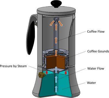 moka pot #mokapot #inoxworkz #espressomaker #coffeemaker #coffee