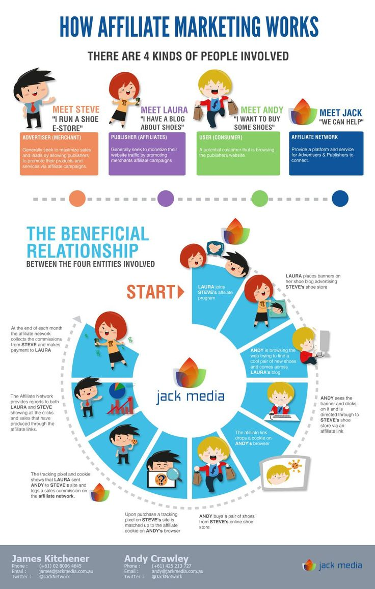 How Affiliate Marketing Works? #marketing #afiliados #tic #marketingautomation cc @anlsm30