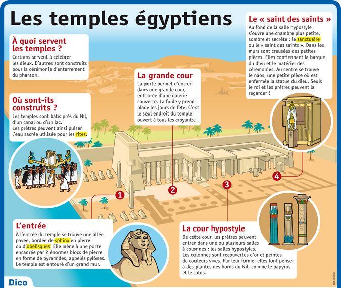 Fiche exposés : Les temples égyptiens