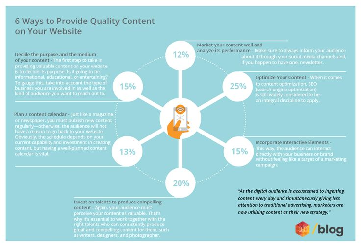 Improve your website quality with quality content. #quality #content #website