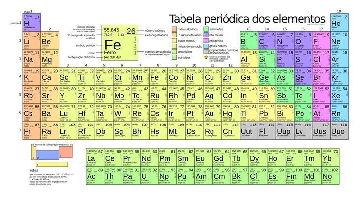 Foram adicionados quatro novos elementos à Tabela Periódica
