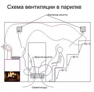 вентиляция в бане: 22 тыс изображений найдено в Яндекс.Картинках