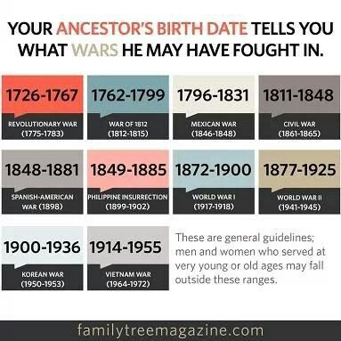 Did your ancestors fight in a war?