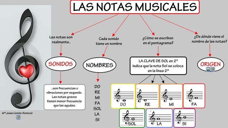 Elementos musicales 1. Las notas musicales #notasmusicales #musicasecundaria