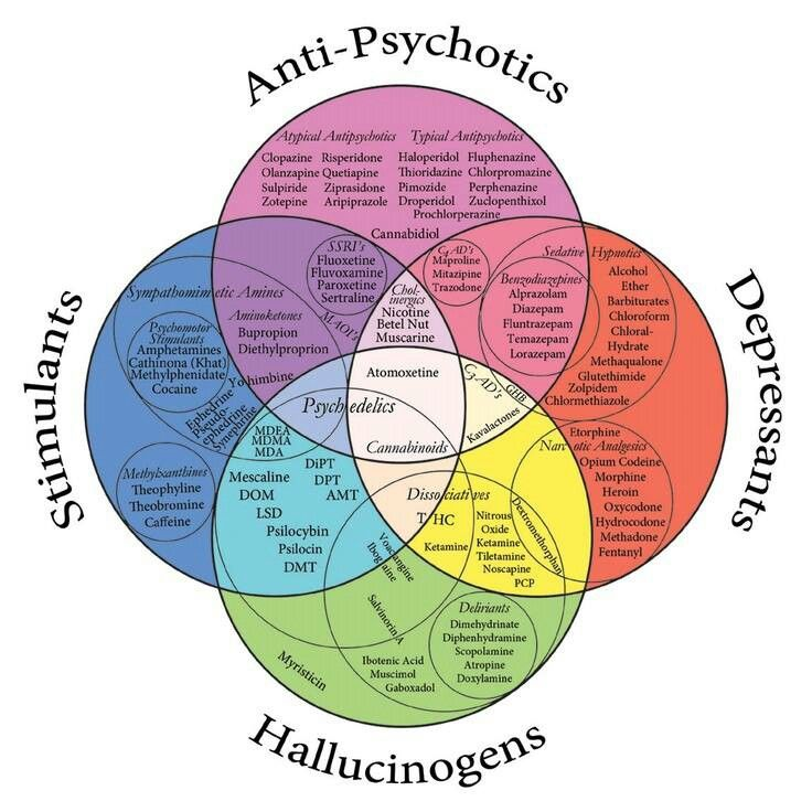 Drug Chart: I hate psych drugs...only nursing students could understand!