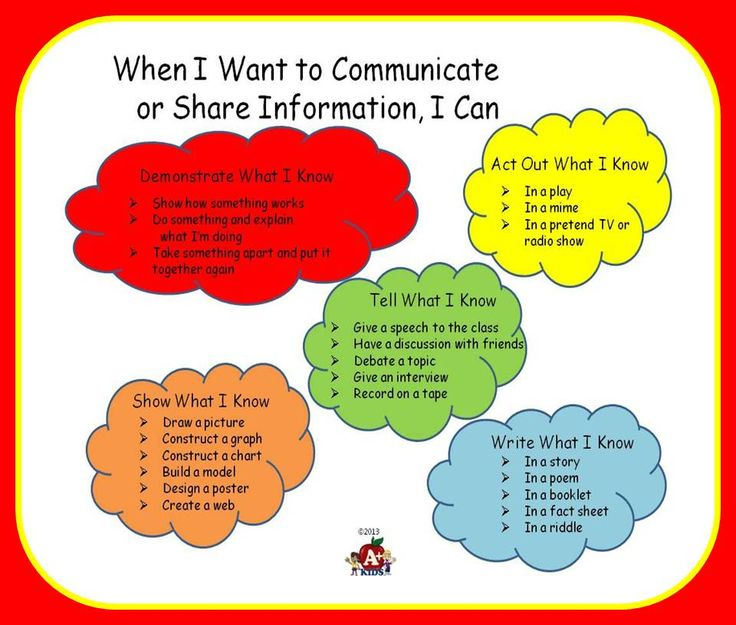 Freebie This is a one page chart to place in the cover of students' notebooks to remind them that there are many ways to express information they would like to share. Students can refer to this chart to get information and jump-start creative ideas. Students can add to it as they create. Remember one creative idea leads to another.