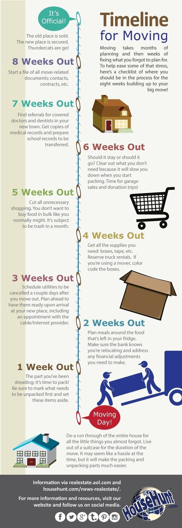 Summer is always a popular time to move.  If you're one of those people, we found a perfect infographic for you: Timeline for Moving {infographic} - Dennis Lambert, DDS | #Mason # Cincinnati | #OH | www.cincykidsteeth.com