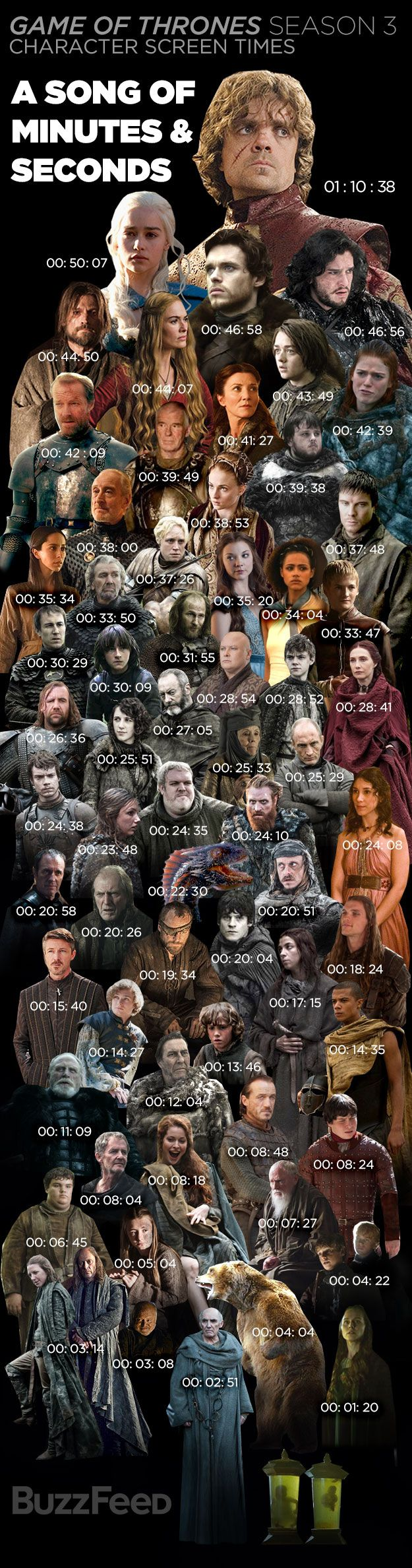"Tyrion Lannister Is The Real King Of ""Game Of Thrones"" - an impressive infographic from @BuzzFeed"