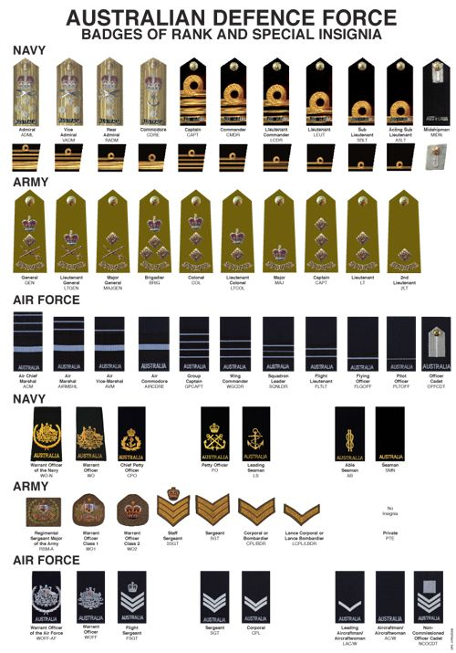 Australian Defence Force Badges of Rank & Special Insignia. Cuadro de insignias y rangos del ejército australiano.