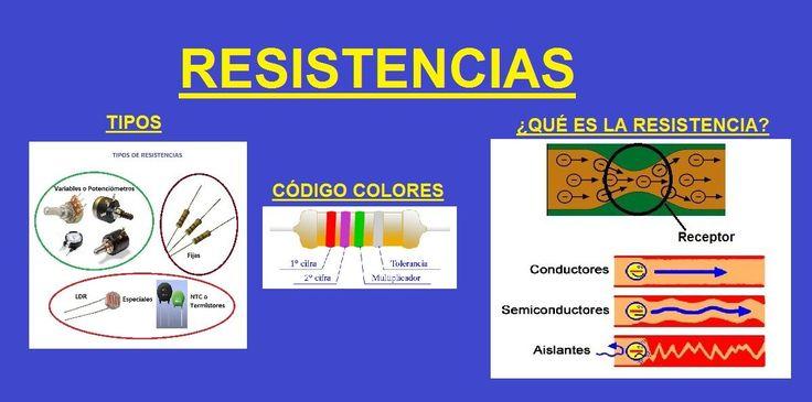 Resistencia Electrica Qué es Tipos Código Colores