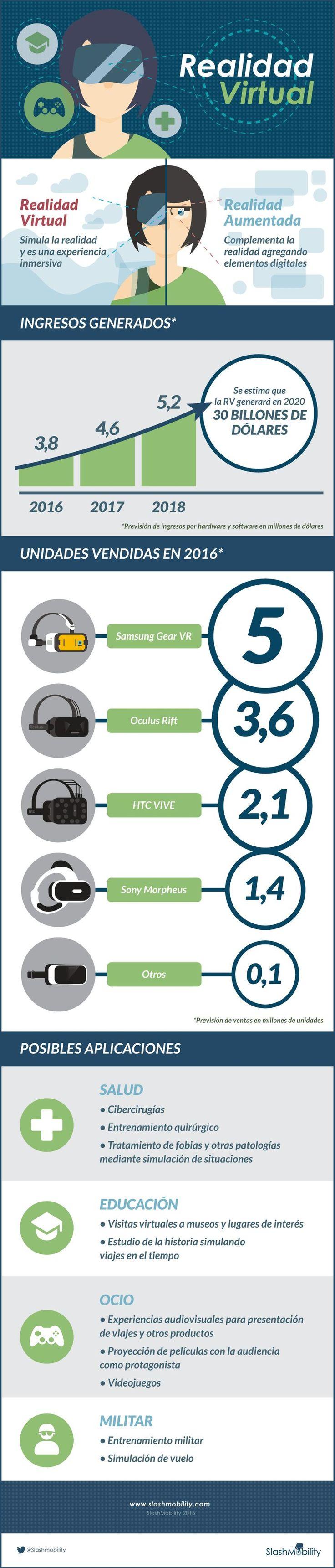 Infografía sobre la Realidad Virtual que nos da información sobre en qué consiste esta tecnología y cuáles son sus posibles usos futuros y actuales.