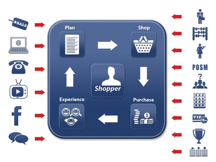 Wszyscy mówią, jak bardzo ważny jest shopper i trade marketing, ale kiedy przychodzi co do