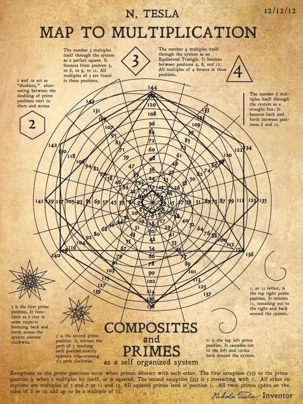 This Long Lost Drawing From Nikola Tesla Reveals A Genius Map For Multiplication - Higher Perspective