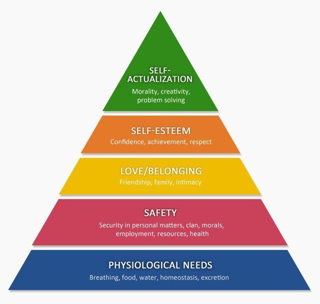 abraham maslow hierarchy of needs pdf