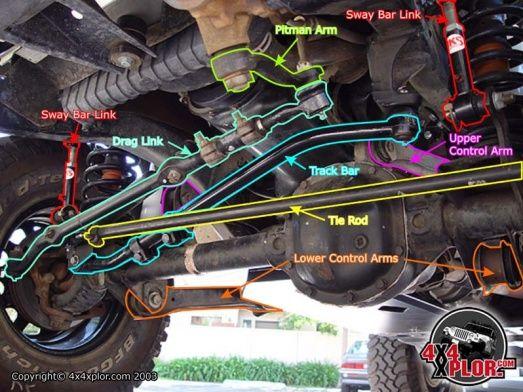 Jeep XJ steering