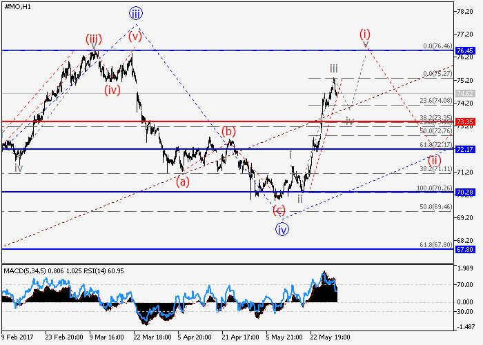Altria Group Inc.: wave analysis 01 June 2017, 09:05 Free Forex Signals