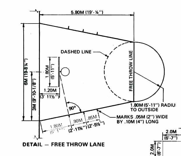 Image Result For Basketball Half Court Size Dimensions Metric