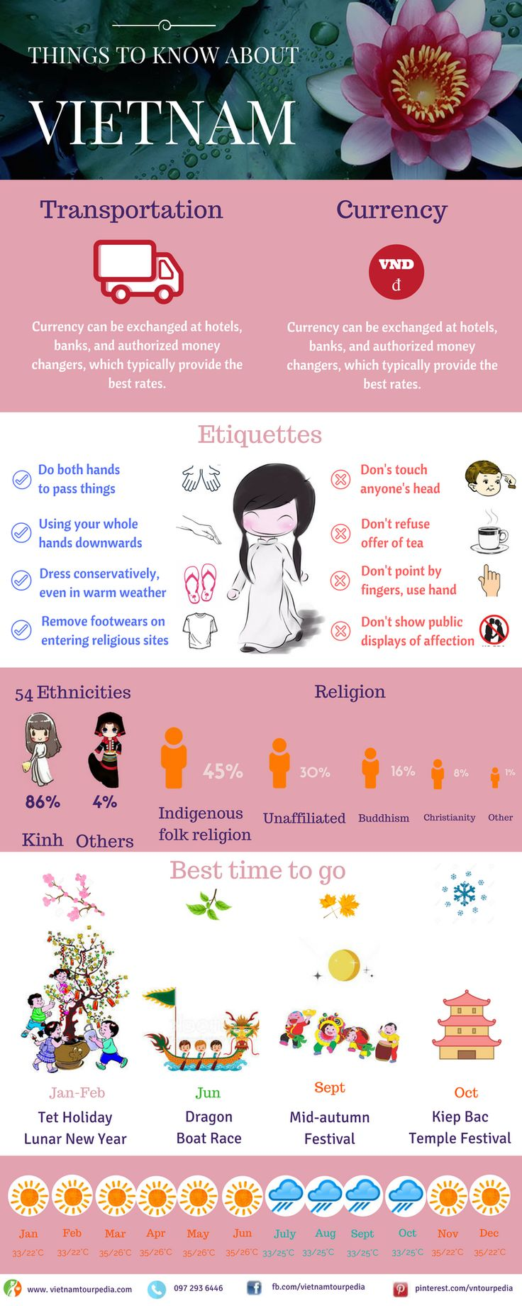 The inforgraphic will tell you a lot of information about #vietnam #vietnam_tour_packages #things_to_know_about_Vietnam
