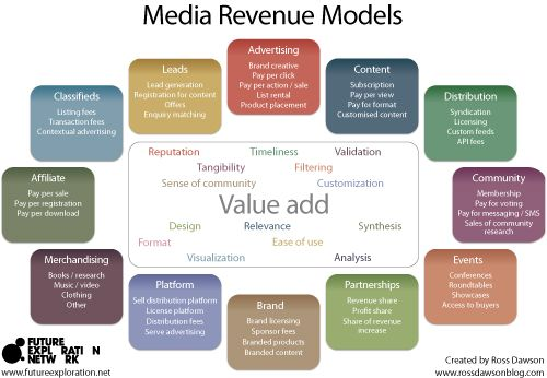 Media Revenue Models Framework: 12 categories of income sources for media companies - Trends in the Living Networks