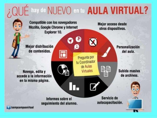 Que Hay De Nuevo En Las Aulas Virtuales Tecnicas De Enseñanza Web Del Maestro Aprendizaje