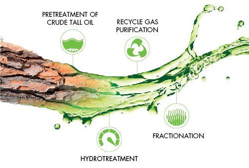 UPM's Lappeenranta Biorefinery utilises hydrotreatment technology. The company has been developing this innovative production process in Lappeenranta Biorefinery Center.