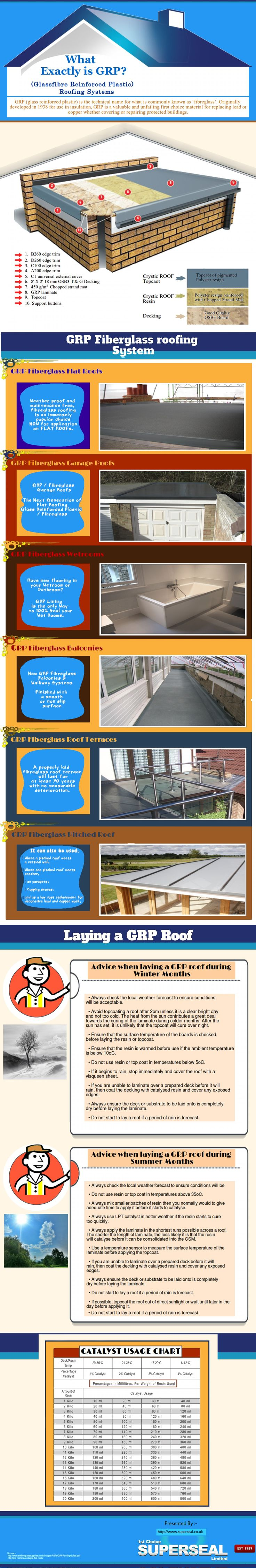 GRP (Glass Reinforced Plastic) roofing system delivers durable, robust roofing with a service life in excess of 30 years. GRP Fibreglass Roofing cover Flat Roofs, Garages Roofs, Balconies, Wetrooms etc.