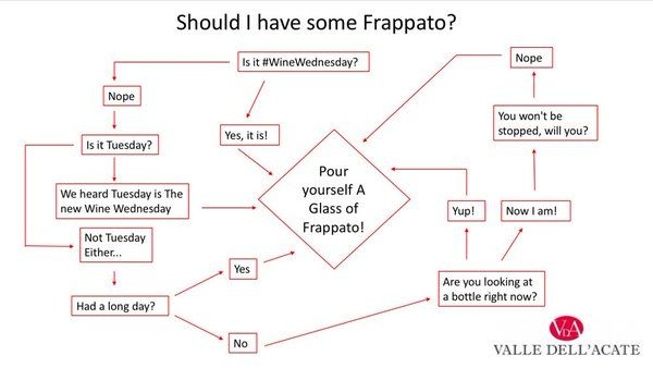 Twitter: It's always the right Time to drink a glass of our #IlFrappato. See for yourself! Valle Dell'Acate Frappato