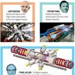Bezos, Thiel, Allen and Musk:  You're Going To Need A Bigger Boat - http://www.cohesionarts.com/2015/10/07/bigger-boat/