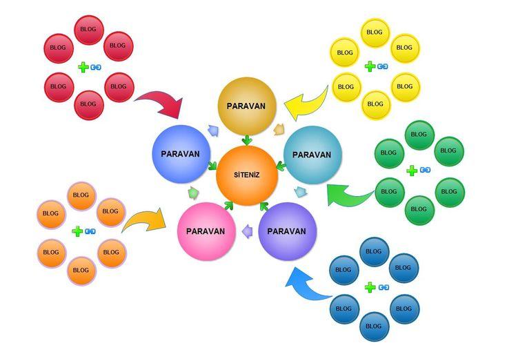 Paravan blog yönetimi ile ilgili detayları bildirdiğimiz yazımız #paravan #blog #paravanblog   http://www.daginikadam.com/paravan-blog/