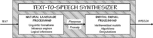 Dutoit, T. (1999). A Short Introduction to Text-to-Speech Synthesis. Retrieved March 26, 2017 from http://tcts.fpms.ac.be/synthesis/introtts_old.html  «Digital Signal Processing» «DSP» «Natural Language Processing» «NLP» «Speech Synthesis»