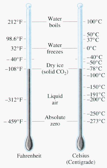 125 best images about metric measurement links on for 0 kelvin to fahrenheit conversion table