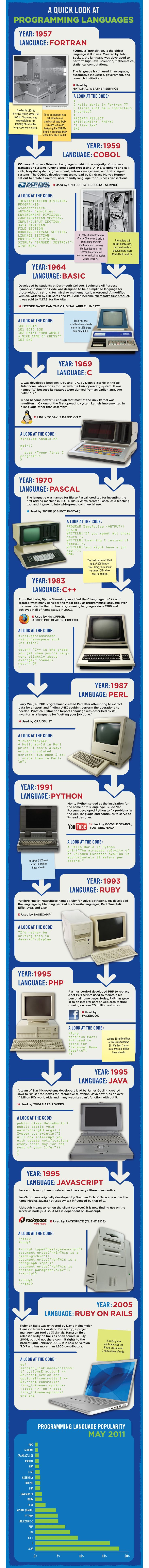 A Quick History of Programming Languages Infographic