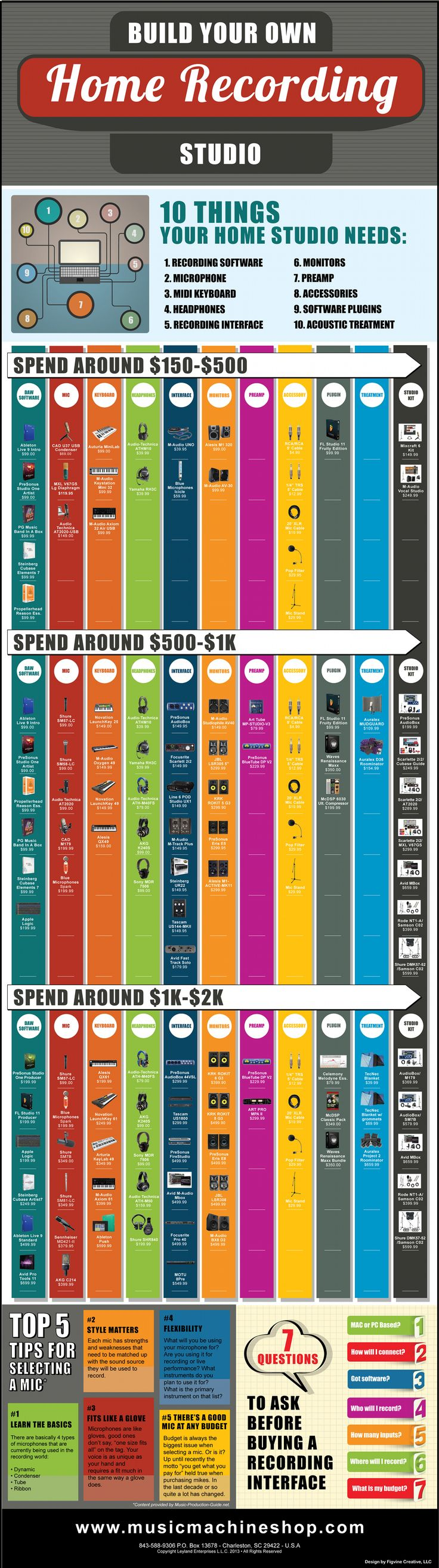 Build Your Own Recording Studio Infographic (Large)