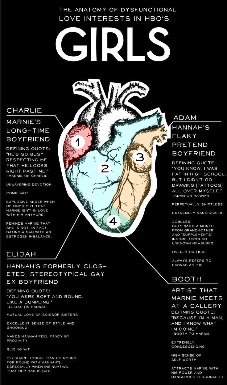 Anatomy of a girl