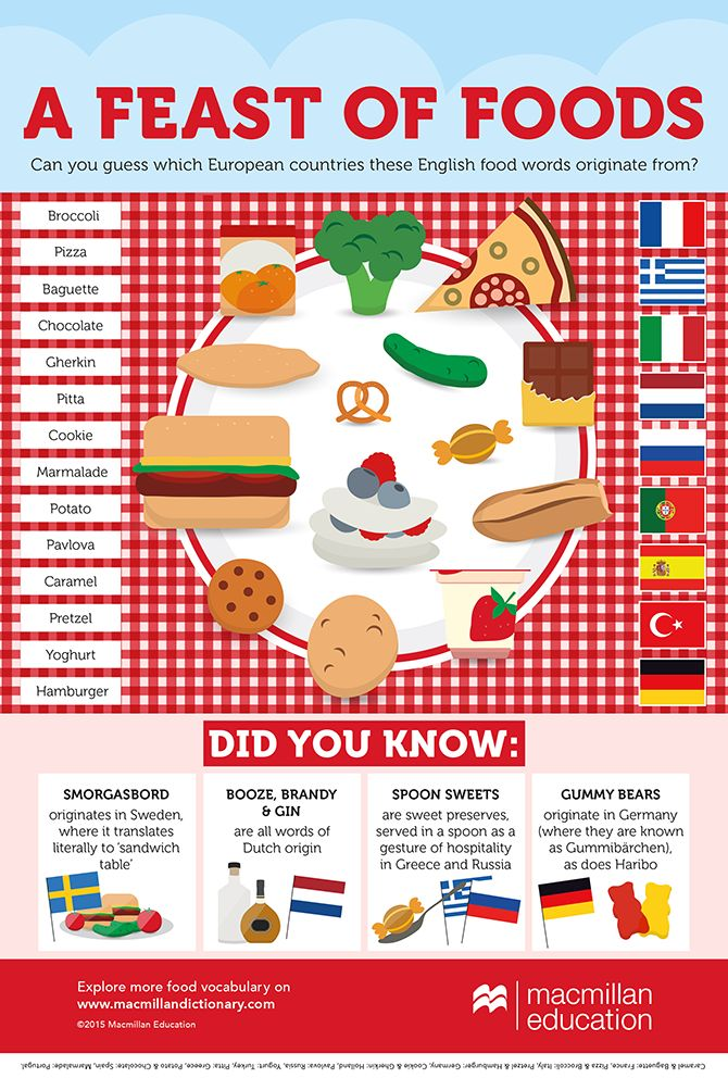 European Languages Day Food Infographic