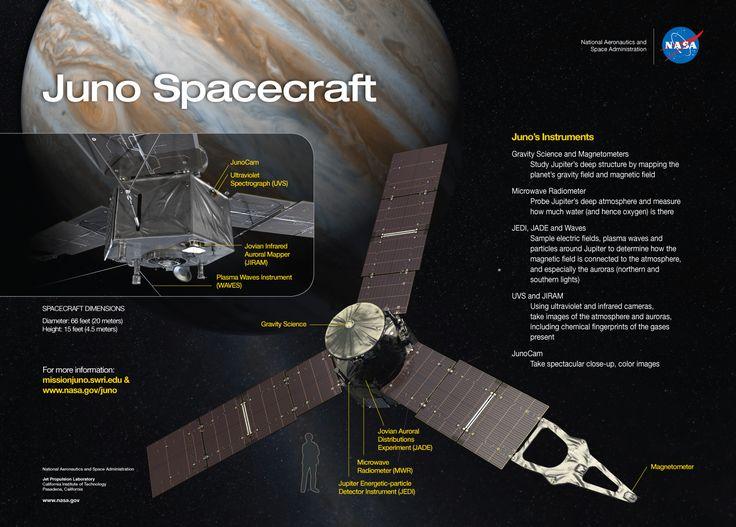 Rövidesen eléri a Jupitert a Juno nevű űrtank