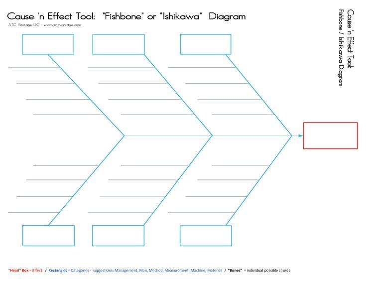 Fishbone Template. 15 Authorized Fishbone Diagram ...