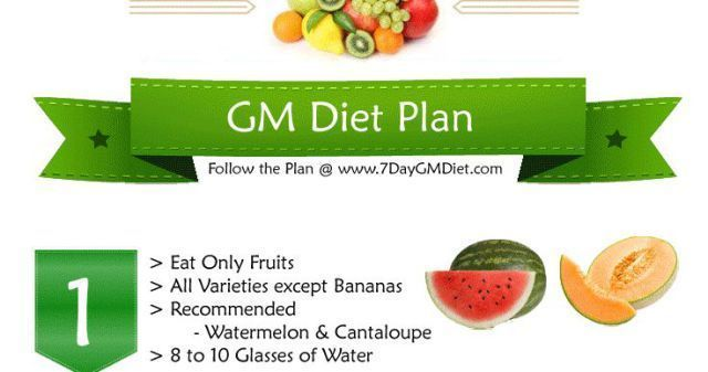 The General Motors 7 Days Diet Chart  which is more popular as the GM diet plan