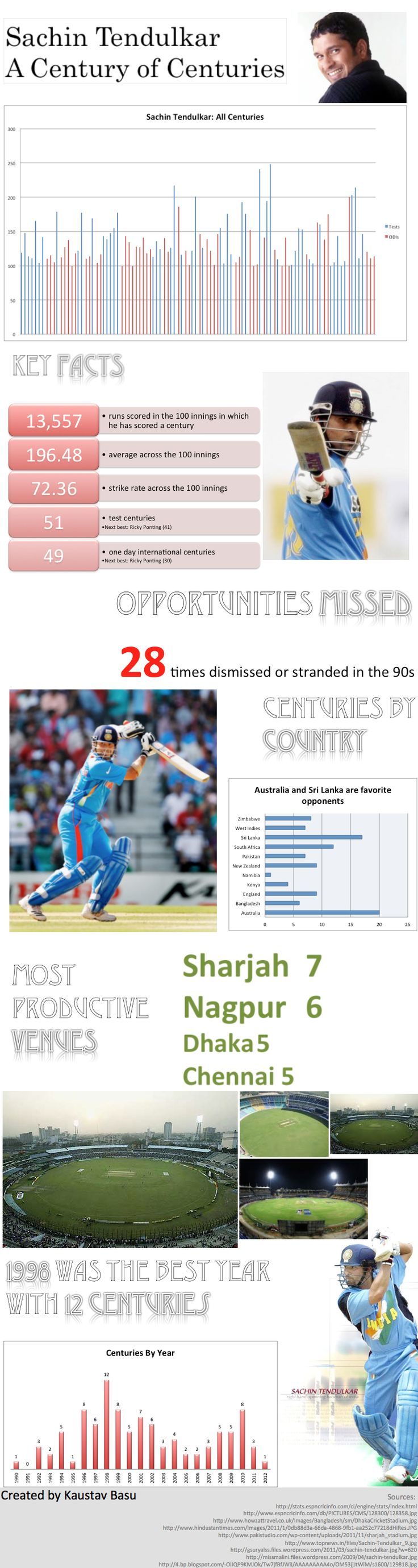 Sachin Tendulkar: A century of centuries #Sachin #Tendulkar #Century #Centuries #Cricket #Infographics #Sports